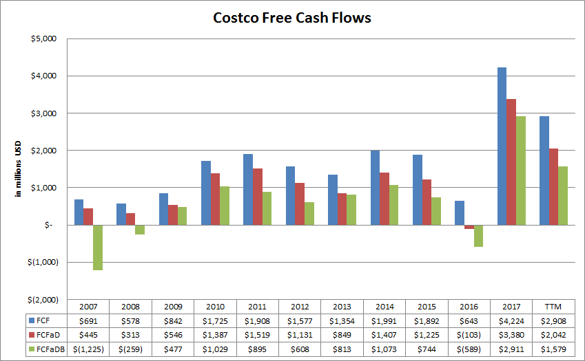 costco free cash flow variations