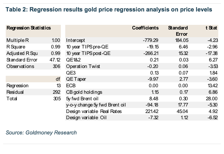 Gold Price Framework Vol 2 The Energy Side Of The Equation