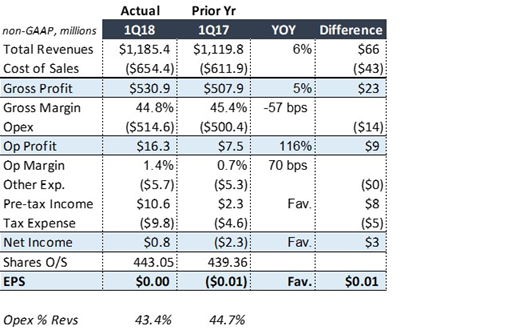 Q2 2018 Earnings Estimate for Under Armour Issued By Piper Jaffray (UAA)