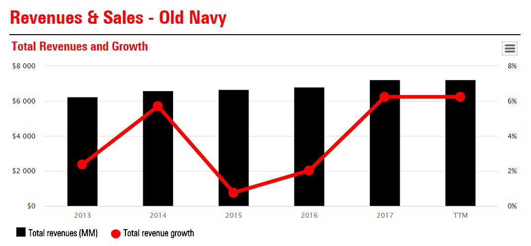 b6c2ccd3a59c7 The store productivity and comparable sales growth makes it a clear  decision to invest in Old Navy to drive revenues higher.