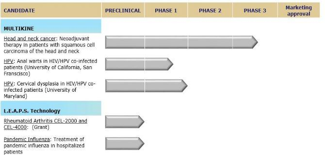 Cel-Sci: Simple Math Appears To Imply Phase 3 Success - CEL-SCI