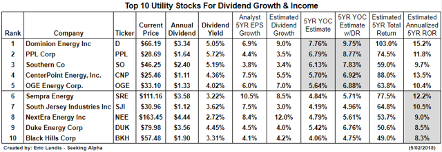 Top Ten Utilities For Dividend Growth And Income