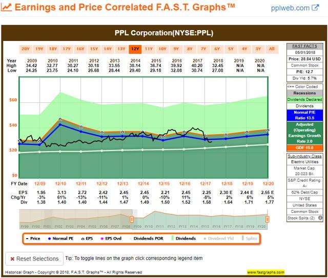 PPL 10YR FAST Graph