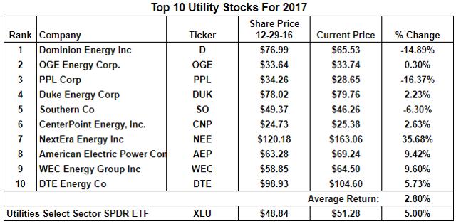 Top Ten Utility Returns