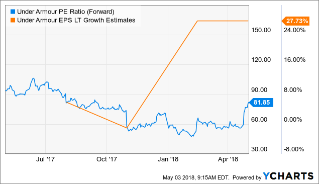 Under Armour (UAA) Given New $16.00 Price Target at Buckingham Research