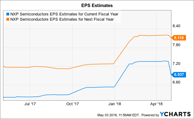 $1.71 EPS Expected for NXP Semiconductors (NXPI) This Quarter