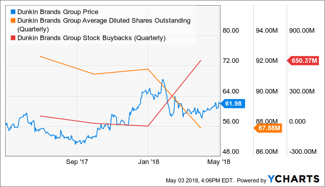 Dunkin' Brands (DNKN) Announces Earnings Results