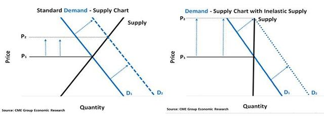 Is Demand For Natural Gas Elastic Or Inelastic