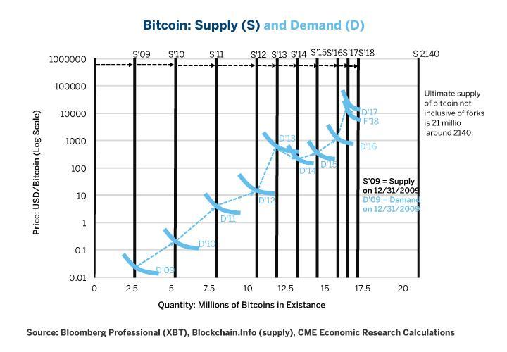 An In Depth Look At The Economics Of Bitcoin Seeking Alpha