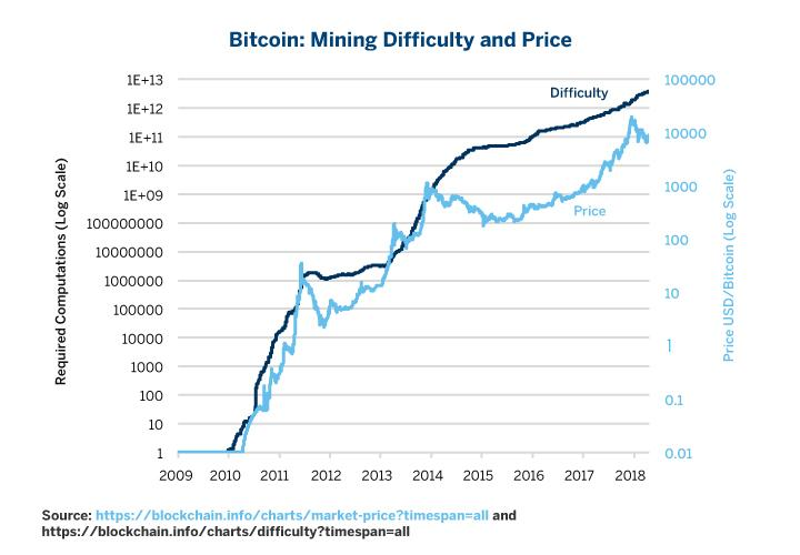 An In Depth Look At The Economics Of Bitcoin Seeking Alpha