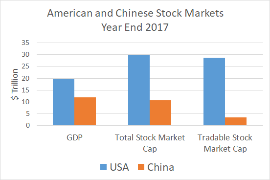 The Chinese Stock Market Is Going Mainstream | Seeking Alpha