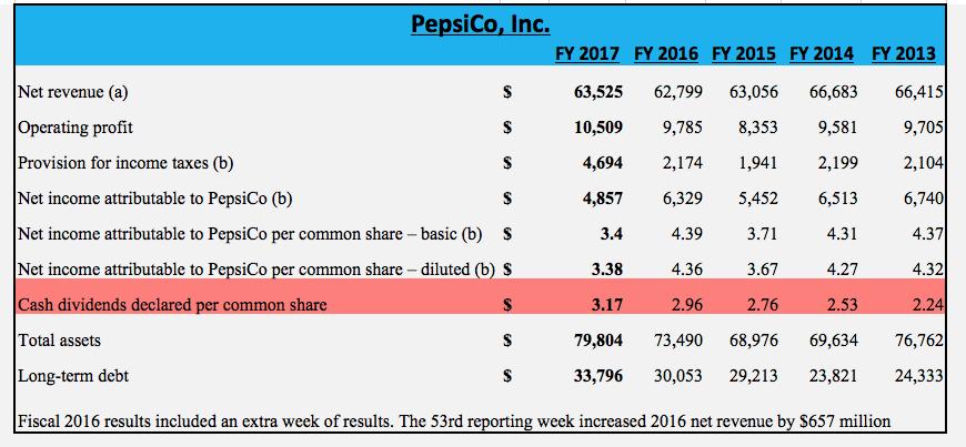Conservative Pa Blue Chip Series Pepsico Inc Pepsico Inc