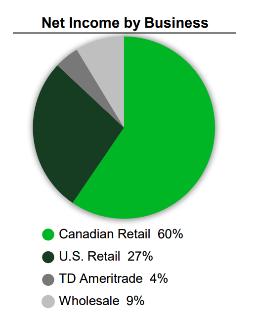 TD Bank: Best In Class - The Toronto-Dominion Bank (NYSE:TD
