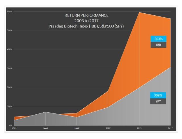 PrudentBiotech.com ~ Biotech Performance 2003 - 2017