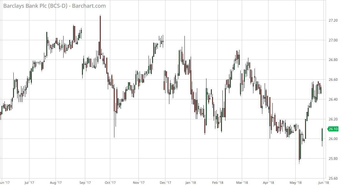 Preferred Stocks Callable Financials Part 1 Barclays Bank Plc