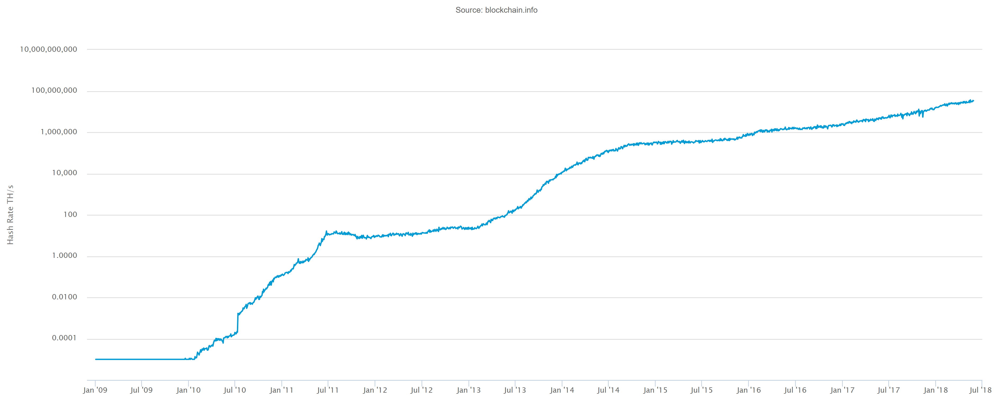 Bitcoin Hash Rate In Log Scale