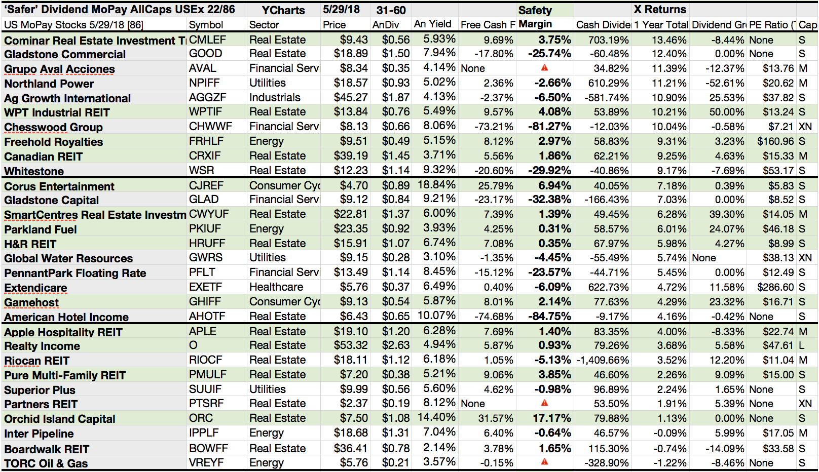 Here Are 22 'Safer' U.S. Monthly Paid Dividend Stocks For June