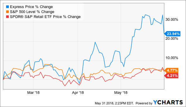 Strong Earnings Show That Express Is On The Right Track