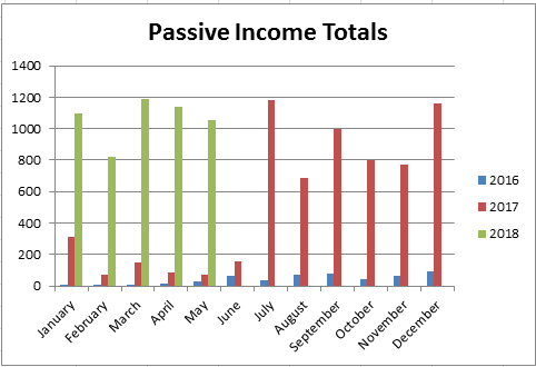 May 2018 - Passive Income Update