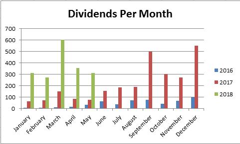 May 2018 Passive Income