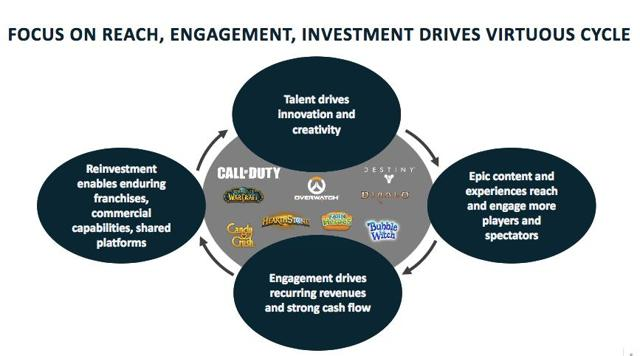 Activision Blizzard's Strong Brands, Practices, And Segments