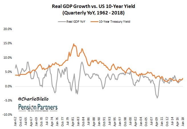 interest rate and gdp growth relationship