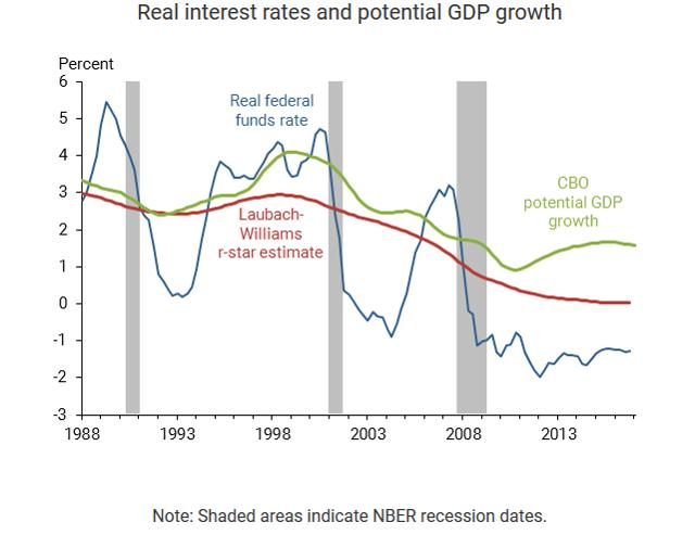 relationship between rising interest rates and inflation climb
