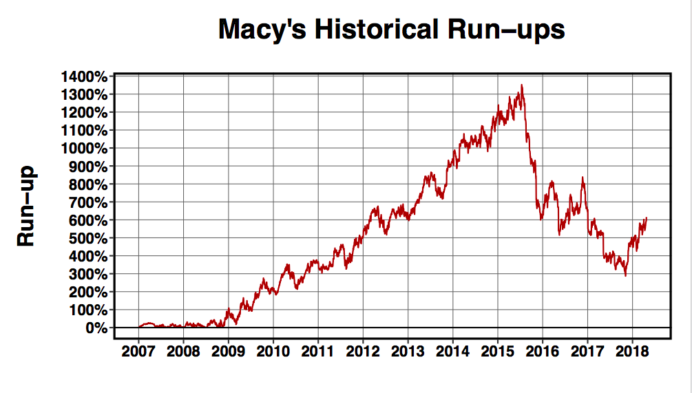 Drawdown And Run Up Analysis As Faced By Macys Shareholders