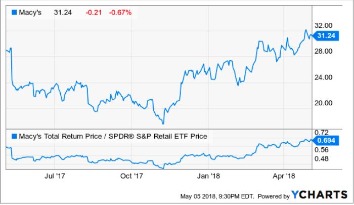 2018 Has Seen A Calming For Macys Shares Can It Last Macys Inc