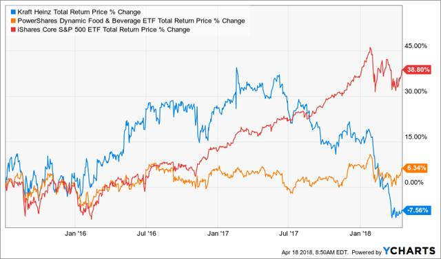 Kraft Heinz Co.: An Opportunity To Profit Off Pessimism?