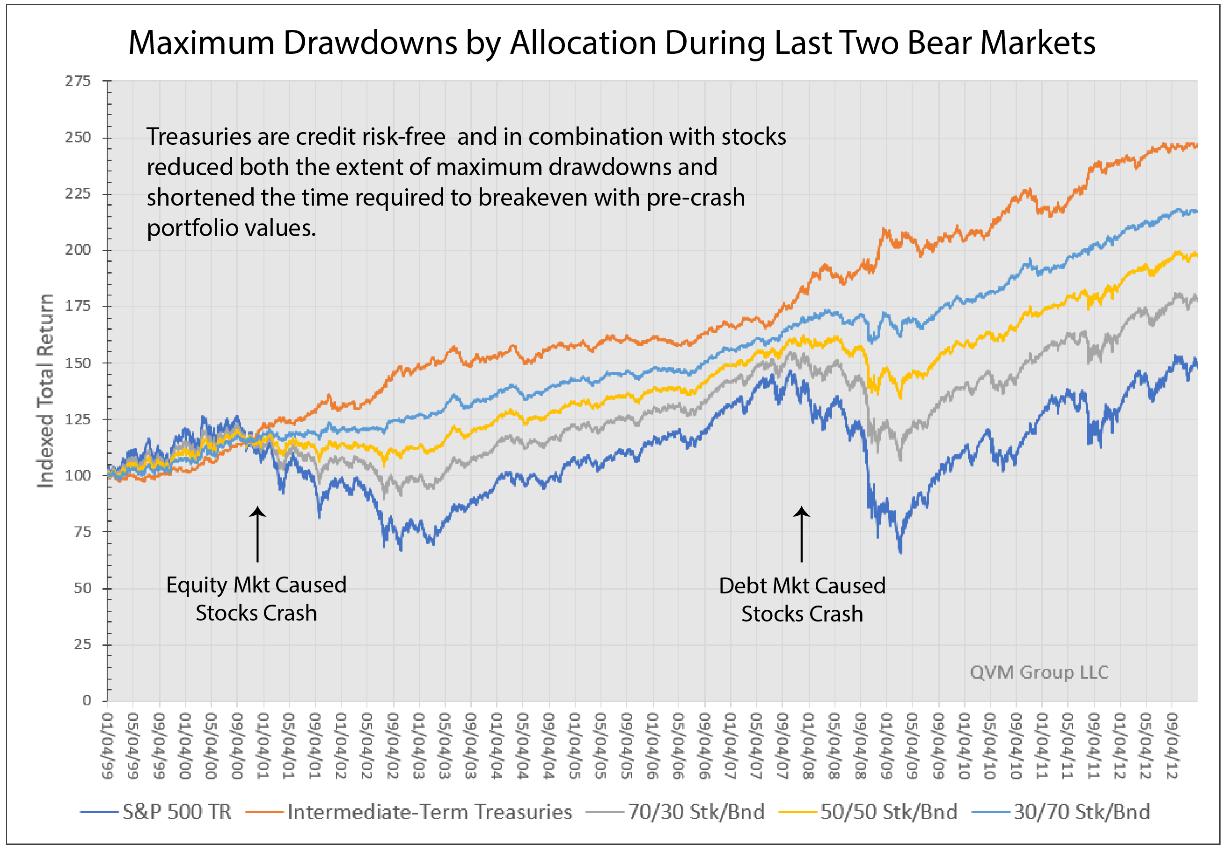 Maximum Drawdown And Allocation Approaches Seeking Alpha