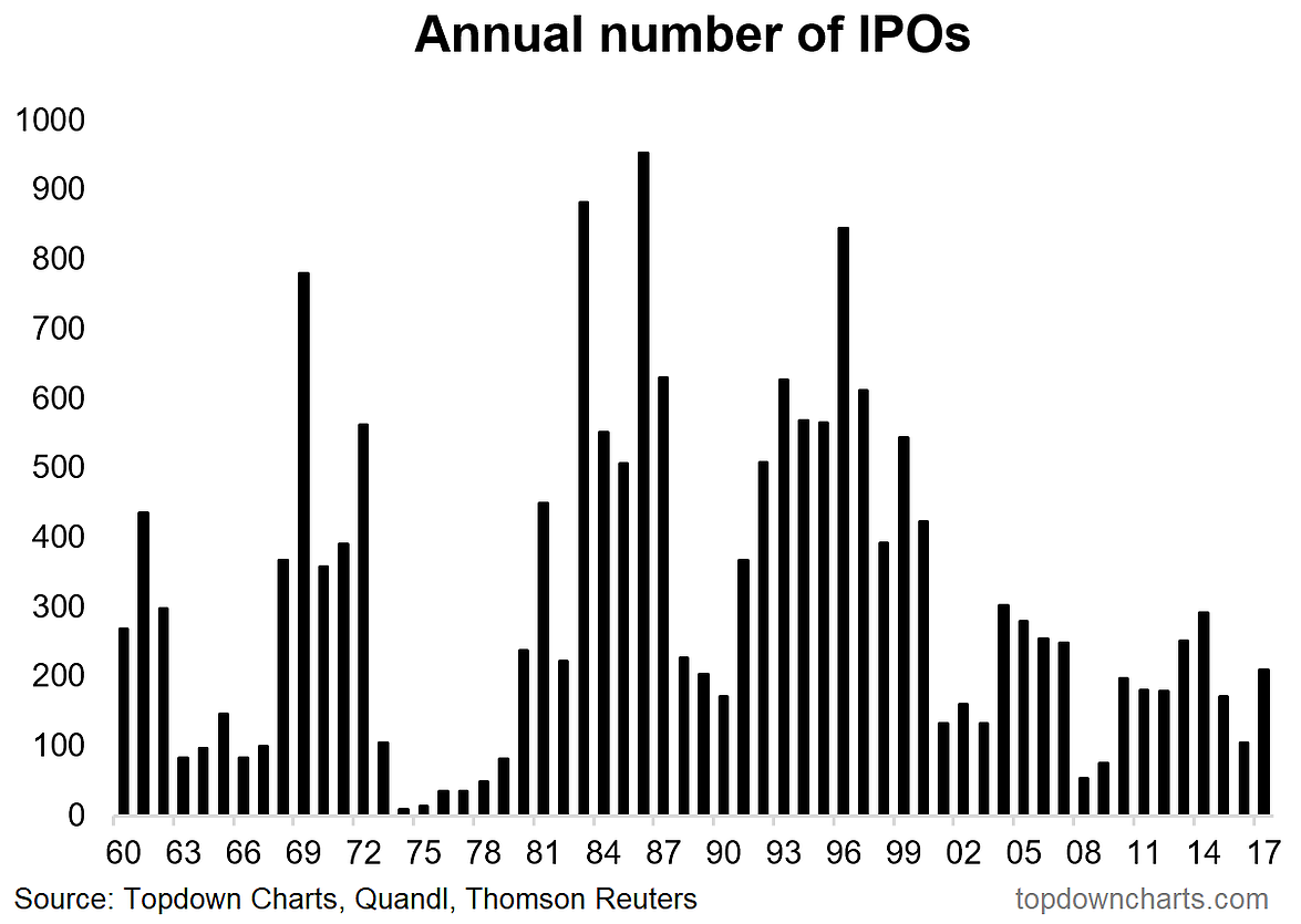 Number of ipo graph