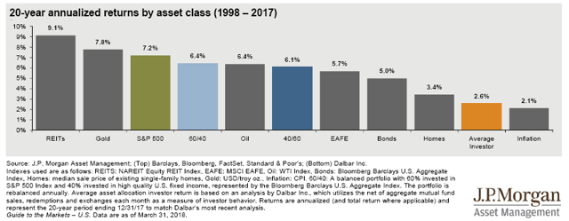 Jp Morgan Asset Class Returns The Walking Dead Diversification Brown Wealth Management Asset