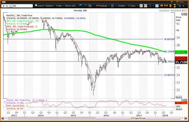 Weekly Chart For JNK