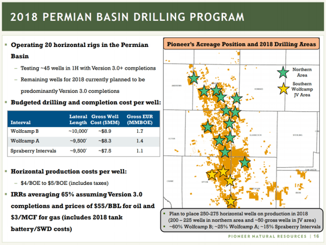Image Result for Pioneer Natural Resources Permian Acreage