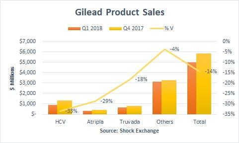 Elaborated Performance Report of: Gilead Sciences, Inc. (GILD)