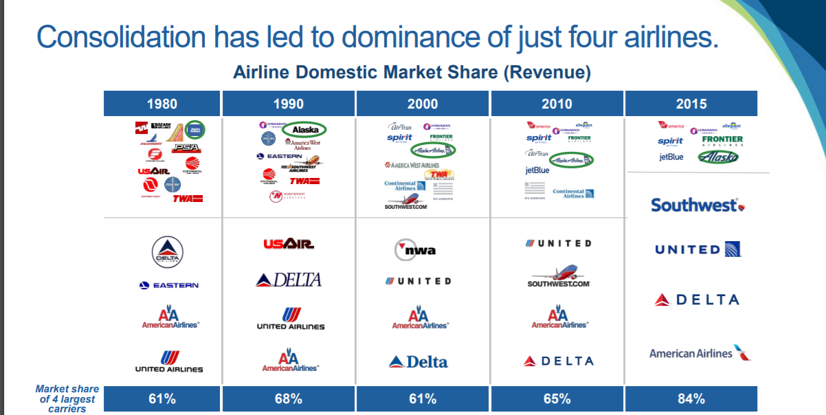 Delta Air Lines (DAL) Sees Significant Growth in Short Interest