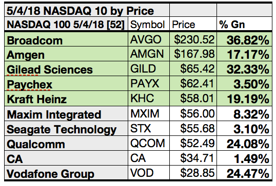 Here Are 52 Top Nasdaq Stocks By Yield Upside And Gains For May