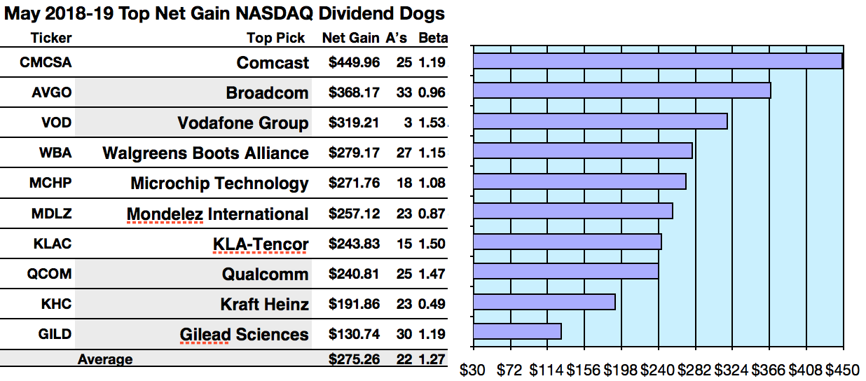 46 Safer Dividend Nasdaq Equities Paced By Comcast Gain And