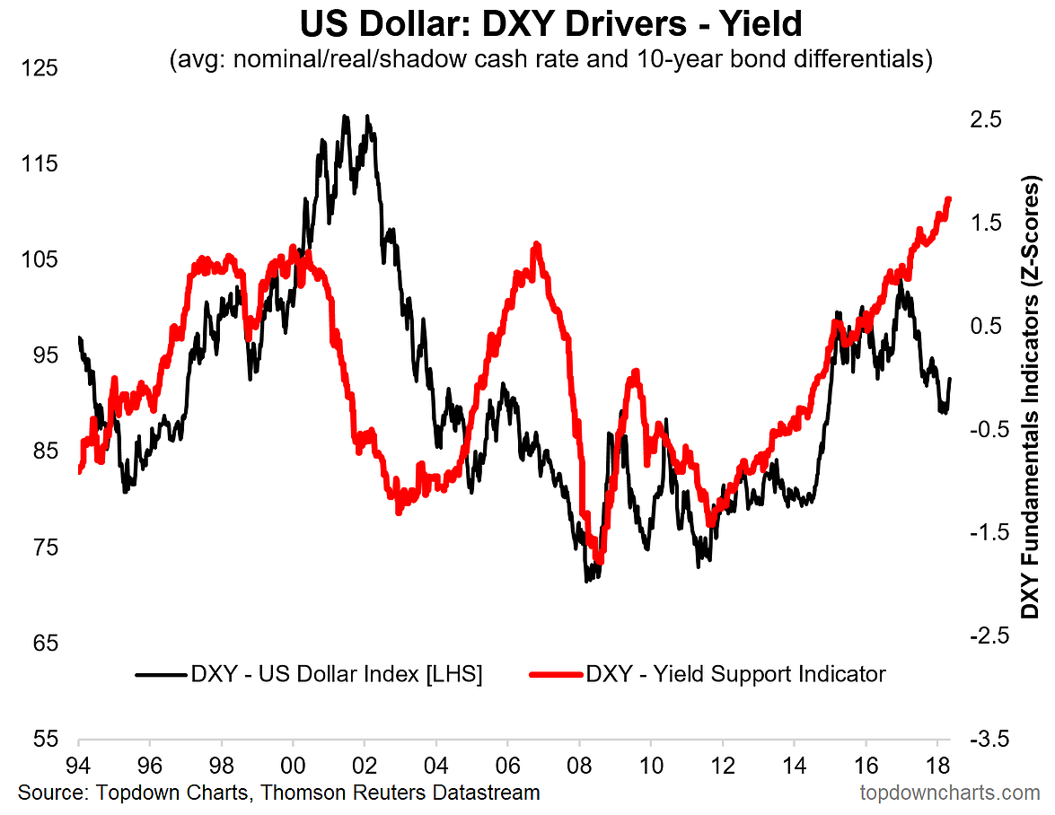 The Chart Shows My Composite Yield Support Indicator For Us Dollar Against Dxy With A Substantial Gap Alligator S Jaws
