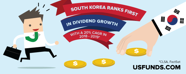 South Korea ranks first in dividened growth with a 20 percent CAGR in 2018 2019