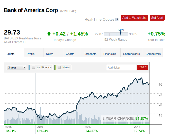 Bank Of America Time To Sell Bank Of America Corporation Nyse
