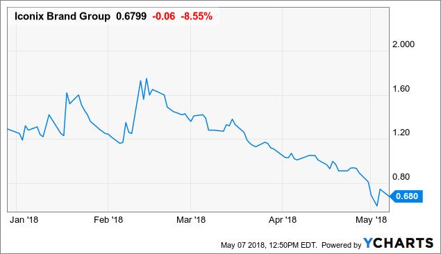 Iconix Brand Group: Q1 Earnings Highlights And Analysis (NASDAQ ...