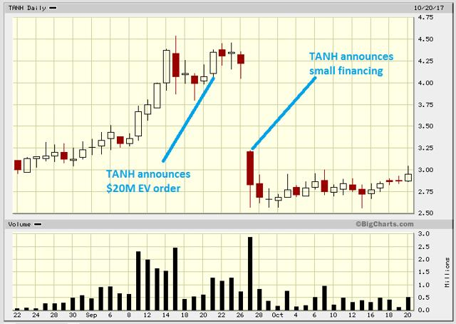 Tantech Holdings: Continues To Make Progress In The EV Space