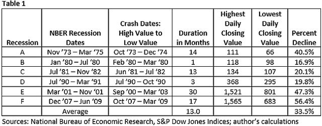 Stock market corrections 1