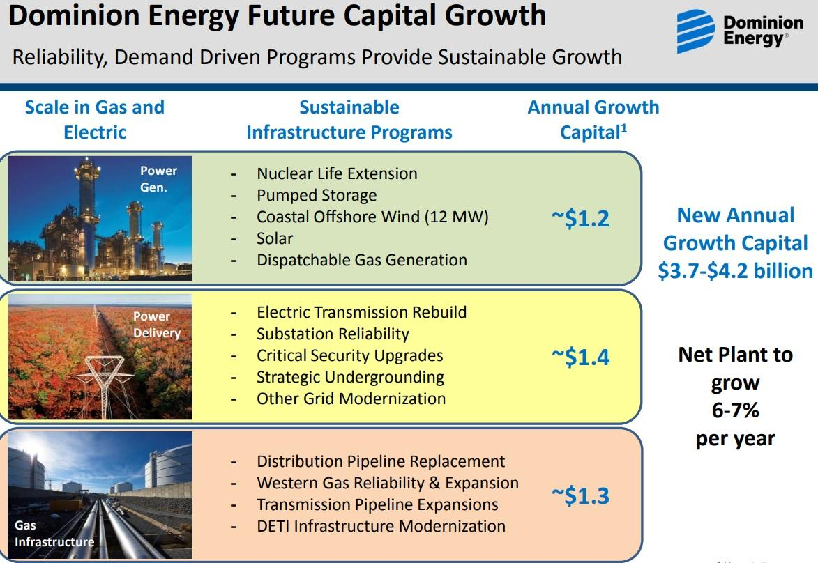 Dominion Energy Has Turned Into A Soap Opera Heres What Investors