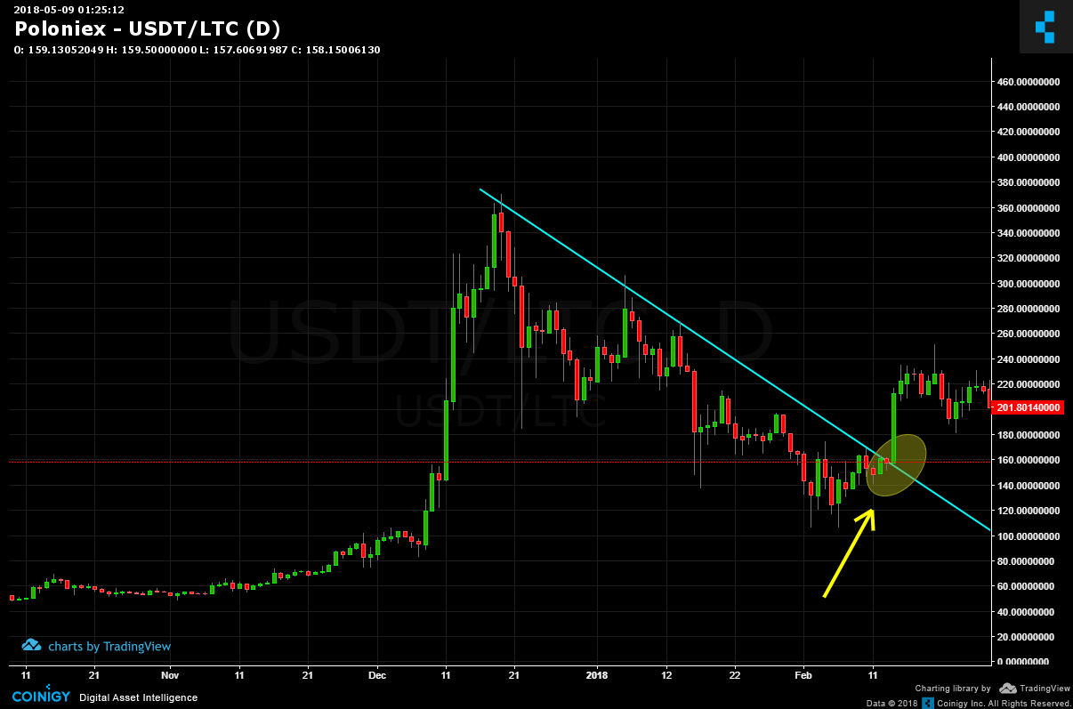Litecoin To 4x By August? - Litecoin USD (Cryptocurrency:LTC-USD