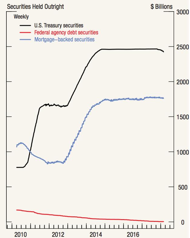 The Fed Balance Sheet