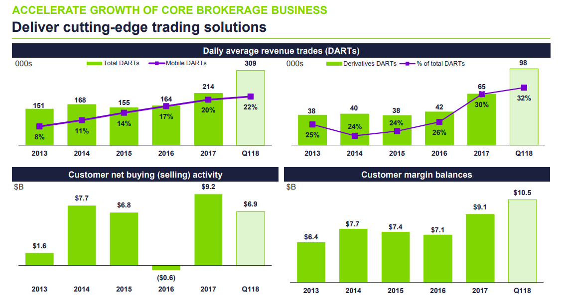 By The Numbers Should You Buy E Trade Stock Etrade Financial