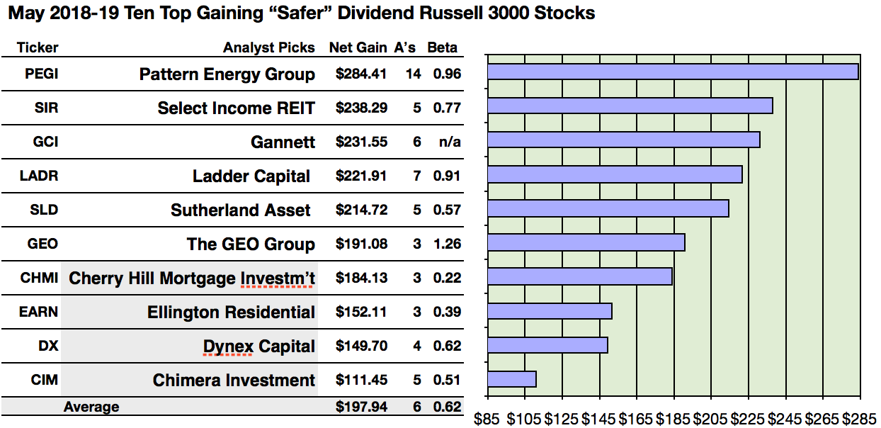38 Russell 3000 Safer Dividend Stocks For May Seeking Alpha